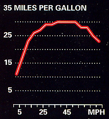 gas mileage and speed chart
